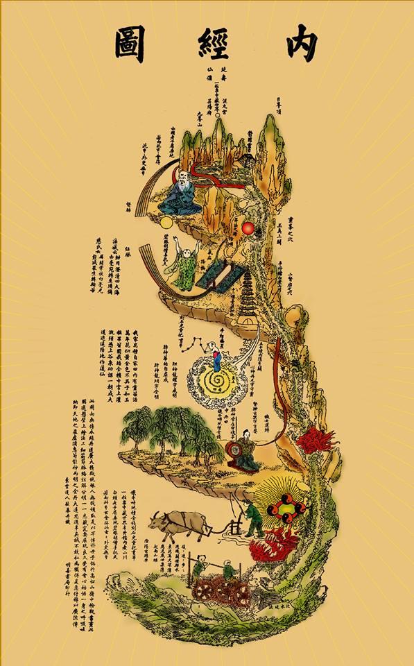 La carte du paysage intérieur, NEI JING TU